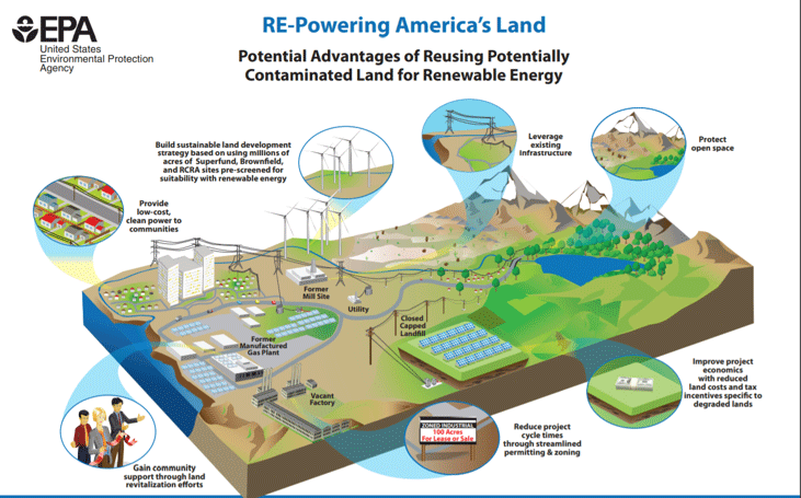 A colorful graphic paints a picture of a birds-eye-view of a town, industrial space, and mountain landscape with zoomed-in details of different benefits of using contaminated land for renewable energy development