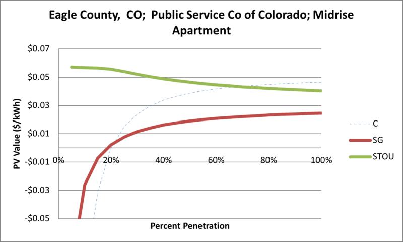 File:SVMidriseApartment Eagle County CO Public Service Co of Colorado.png