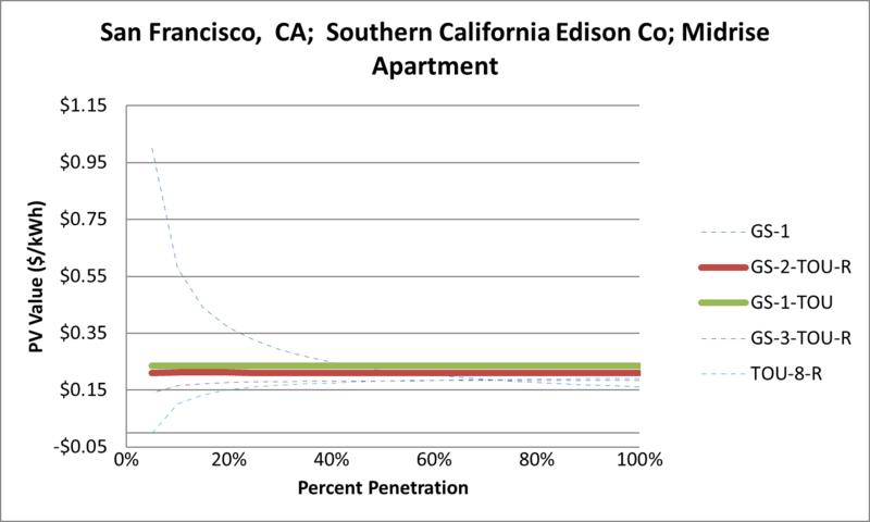 File:SVMidriseApartment San Francisco CA Southern California Edison Co.png