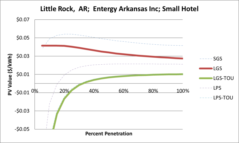 File:SVSmallHotel Little Rock AR Entergy Arkansas Inc.png