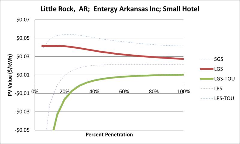 File:SVSmallHotel Little Rock AR Entergy Arkansas Inc.png