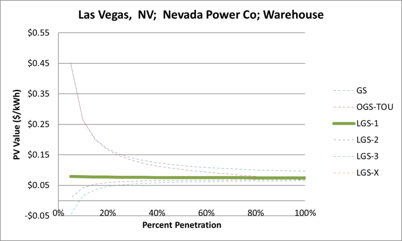File:SVWarehouse Las Vegas NV Nevada Power Co.png
