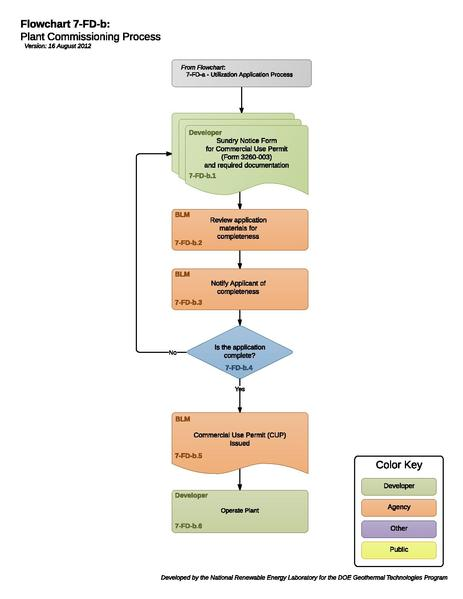 File:07FDBPlantCommissioning.pdf
