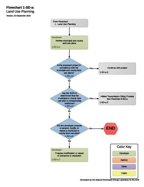File:1-SD-a - Land Use Planning 2016-09-20.pdf