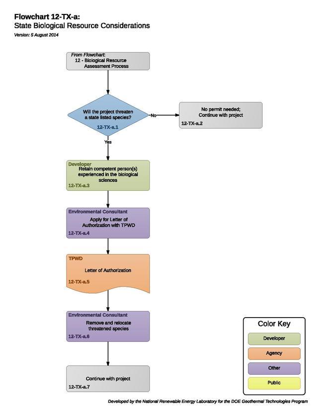 12TXAFloraAndFaunaConsiderations.pdf