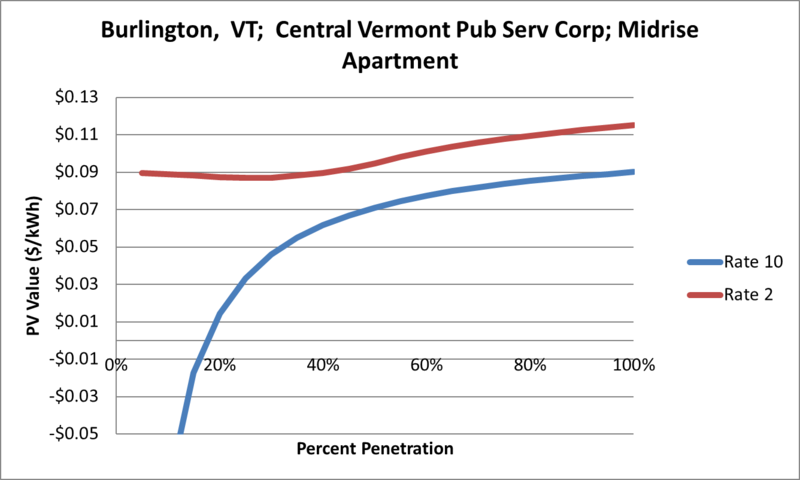 File:SVMidriseApartment Burlington VT Central Vermont Pub Serv Corp.png