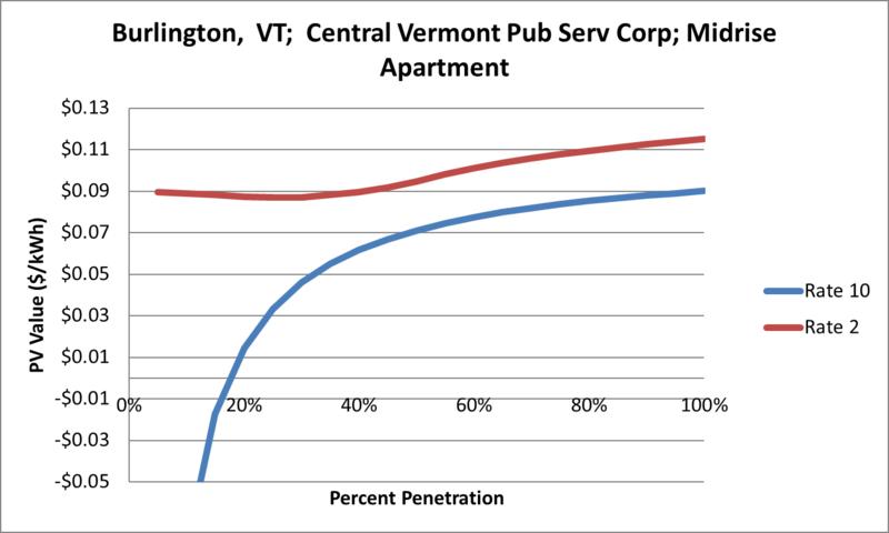 File:SVMidriseApartment Burlington VT Central Vermont Pub Serv Corp.png