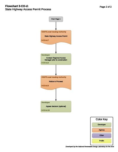 File:03CODAccessPermit (1).pdf