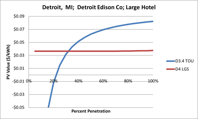 File:SVLargeHotel Detroit MI Detroit Edison Co.png