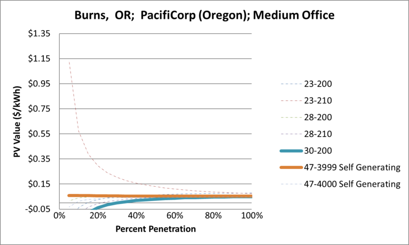 File:SVMediumOffice Burns OR PacifiCorp (Oregon).png