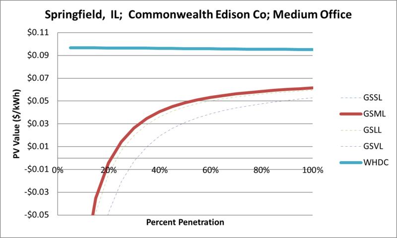 File:SVMediumOffice Springfield IL Commonwealth Edison Co.png