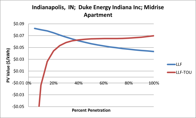 File:SVMidriseApartment Indianapolis IN Duke Energy Indiana Inc.png