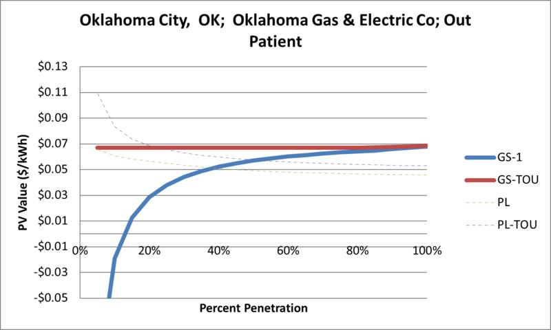 File:SVOutPatient Oklahoma City OK Oklahoma Gas & Electric Co.png
