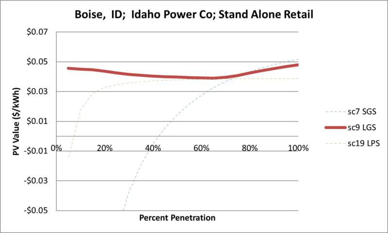 File:SVStandAloneRetail Boise ID Idaho Power Co.png