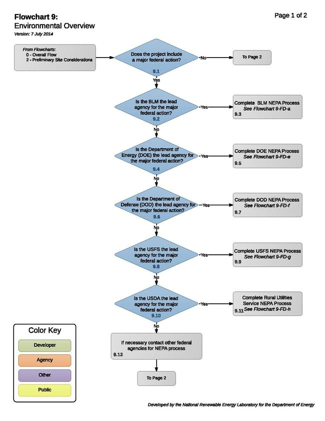 Solar 09 - Environmental Overview (1).pdf