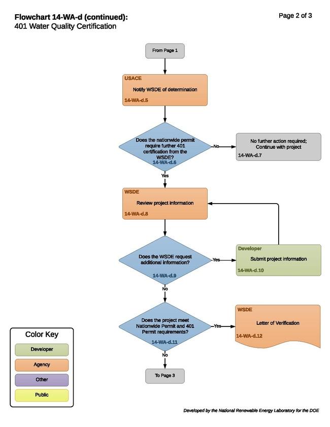14-WA-d - 401 Water Quality Certification.pdf