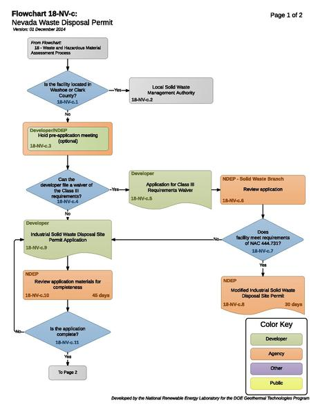 File:18NVCWasteDisposalPermit.pdf