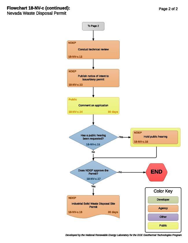18NVCWasteDisposalPermit.pdf
