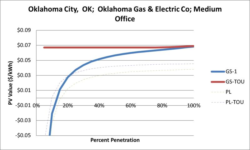 File:SVMediumOffice Oklahoma City OK Oklahoma Gas & Electric Co.png