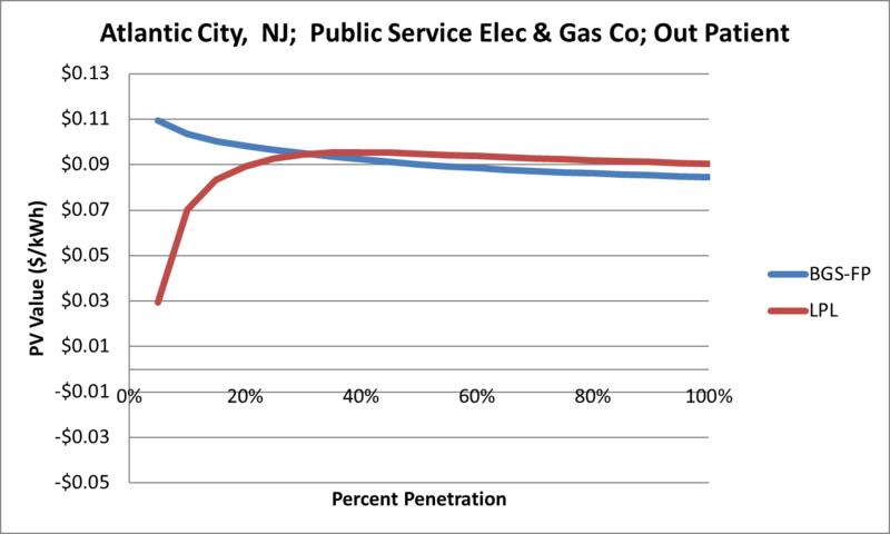 File:SVOutPatient Atlantic City NJ Public Service Elec & Gas Co.png