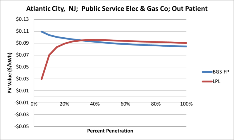 File:SVOutPatient Atlantic City NJ Public Service Elec & Gas Co.png
