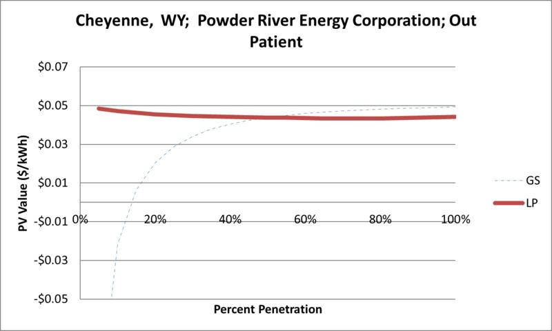 File:SVOutPatient Cheyenne WY Powder River Energy Corporation.png