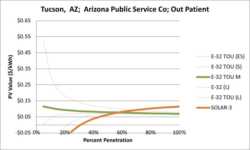 File:SVOutPatient Tucson AZ Arizona Public Service Co.png