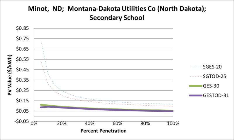 File:SVSecondarySchool Minot ND Montana-Dakota Utilities Co (North Dakota).png