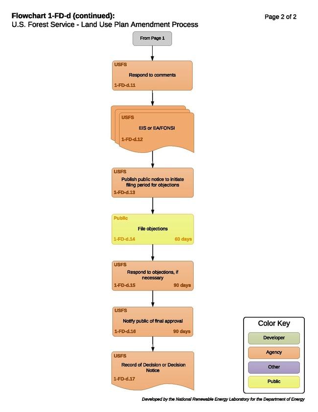 01-FD-d - USFS Land Use Plan Amendment Process (5).pdf