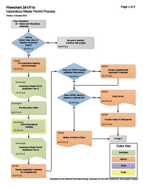 File:18UTBHazardousWastePermitProcess (1).pdf