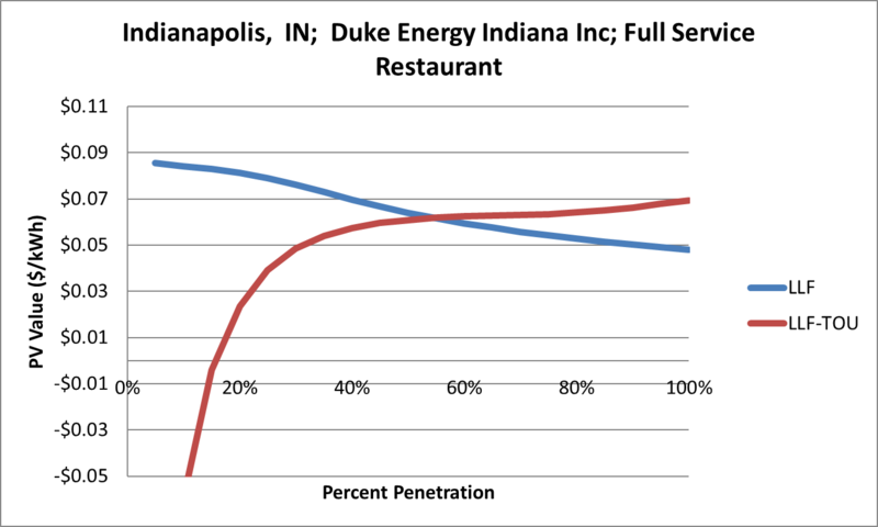 File:SVFullServiceRestaurant Indianapolis IN Duke Energy Indiana Inc.png