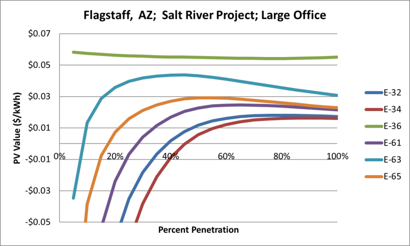 File:SVLargeOffice Flagstaff AZ Salt River Project.png