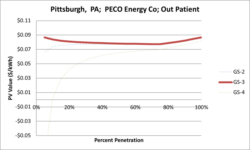 File:SVOutPatient Pittsburgh PA PECO Energy Co.png
