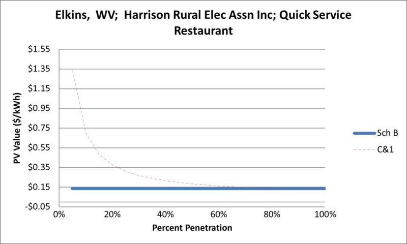 File:SVQuickServiceRestaurant Elkins WV Harrison Rural Elec Assn Inc.png