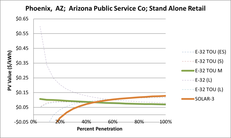 File:SVStandAloneRetail Phoenix AZ Arizona Public Service Co.png