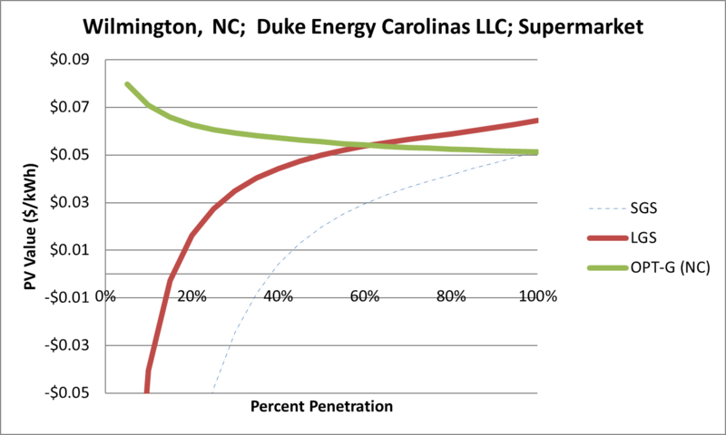 File:SVSupermarket Wilmington NC Duke Energy Carolinas LLC.png