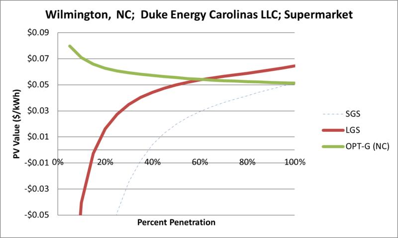 File:SVSupermarket Wilmington NC Duke Energy Carolinas LLC.png