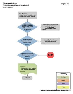 03AKCEncroachmentOverview.pdf