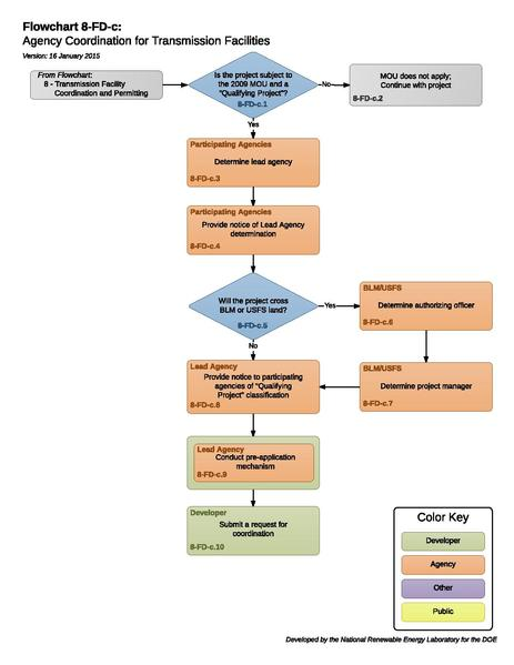 File:8-FD-c - Agency Coordination for Transmission Facilities.pdf