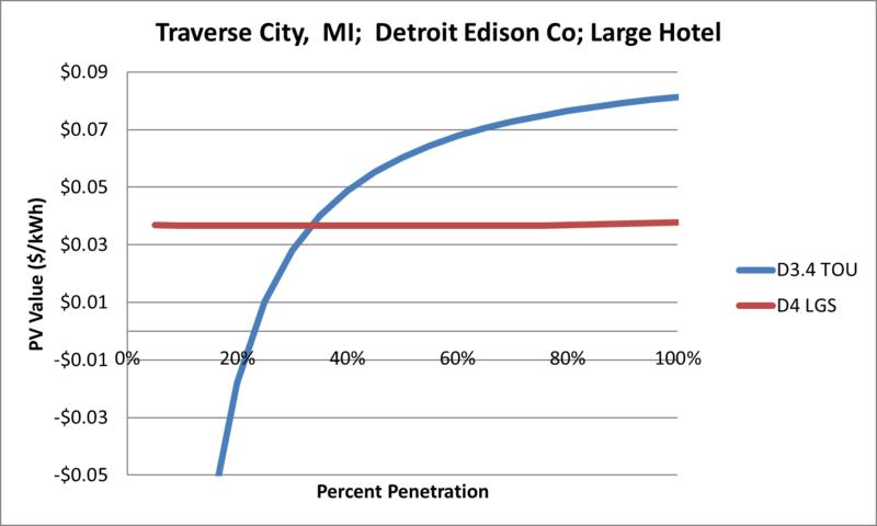 File:SVLargeHotel Traverse City MI Detroit Edison Co.png