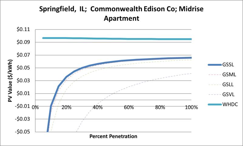 File:SVMidriseApartment Springfield IL Commonwealth Edison Co.png
