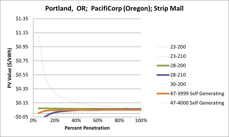 File:SVStripMall Portland OR PacifiCorp (Oregon).png