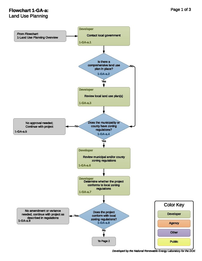 1-GA-a - T - Land Use Planning 2018-02-12.pdf