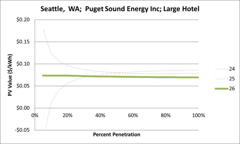 File:SVLargeHotel Seattle WA Puget Sound Energy Inc.png