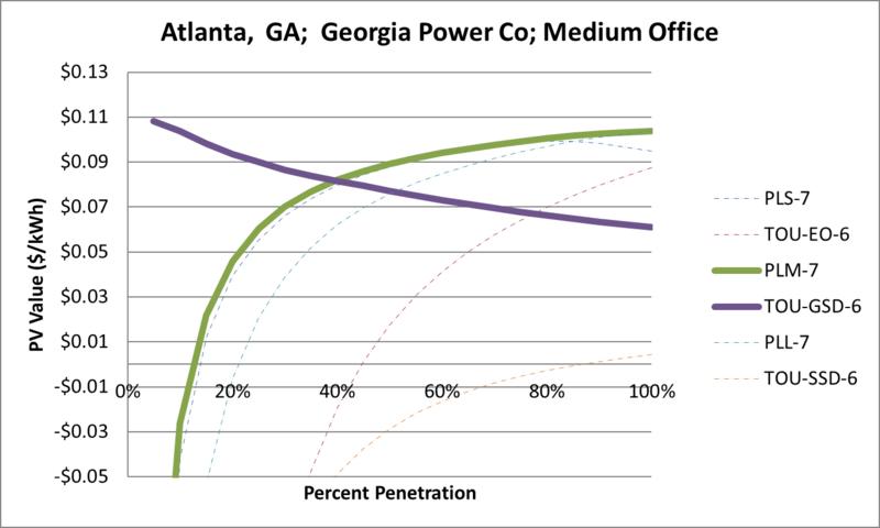 File:SVMediumOffice Atlanta GA Georgia Power Co.png