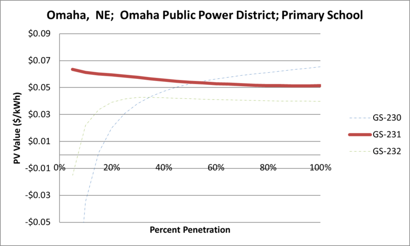 File:SVPrimarySchool Omaha NE Omaha Public Power District.png