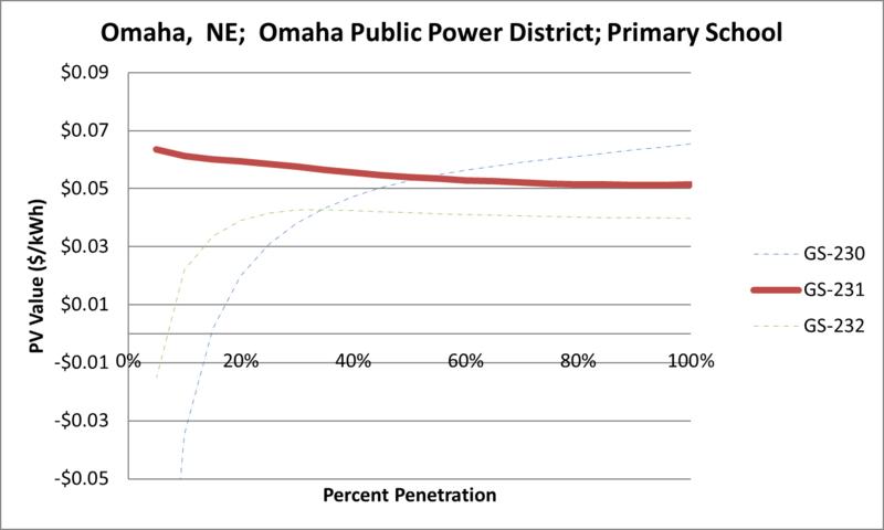 File:SVPrimarySchool Omaha NE Omaha Public Power District.png