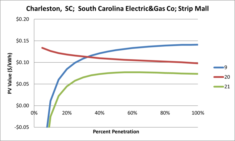 File:SVStripMall Charleston SC South Carolina Electric&Gas Co.png