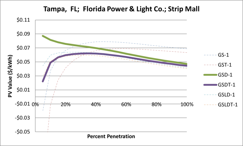 File:SVStripMall Tampa FL Florida Power & Light Co..png