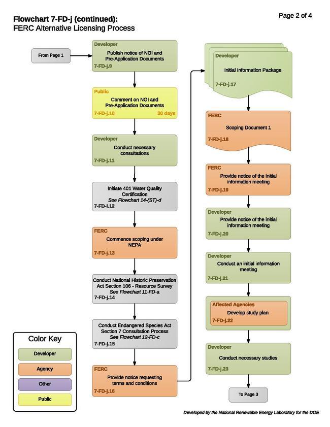 7-FD-j - FERC Alternative Licensing Process (1).pdf